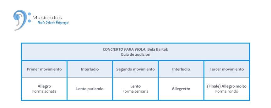 """Estructura de movimientos del """"Concierto para viola, SZ 120, BB 128"""", de Béla Bartók"""