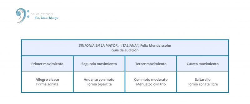 Estructura de movimientos, Sinfonía Italiana (F. Mendelssohn)