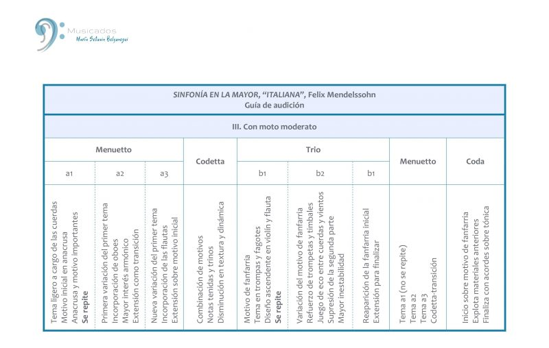 Estructura del Tercer movimiento, Sinfonía Italiana (F. Mendelssohn)