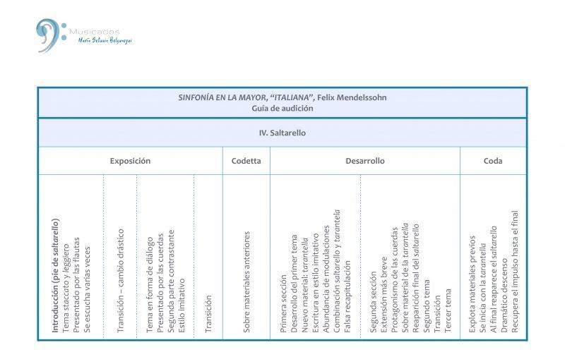 Estructura del Cuarto Movimiento, Sinfonía Italiana (F. Mendelssohn)